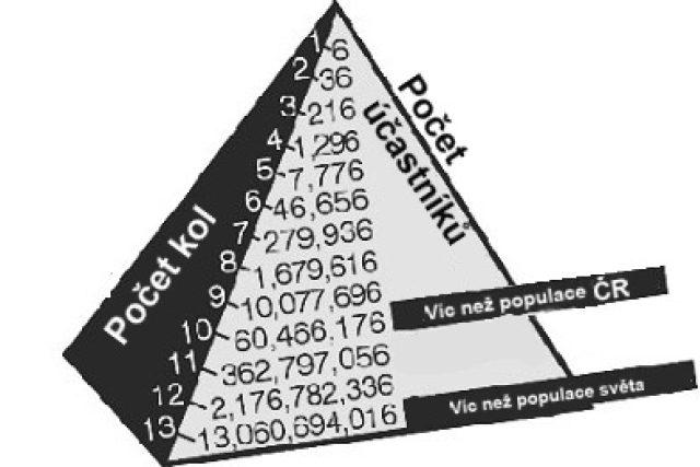 Pyramidové schéma
